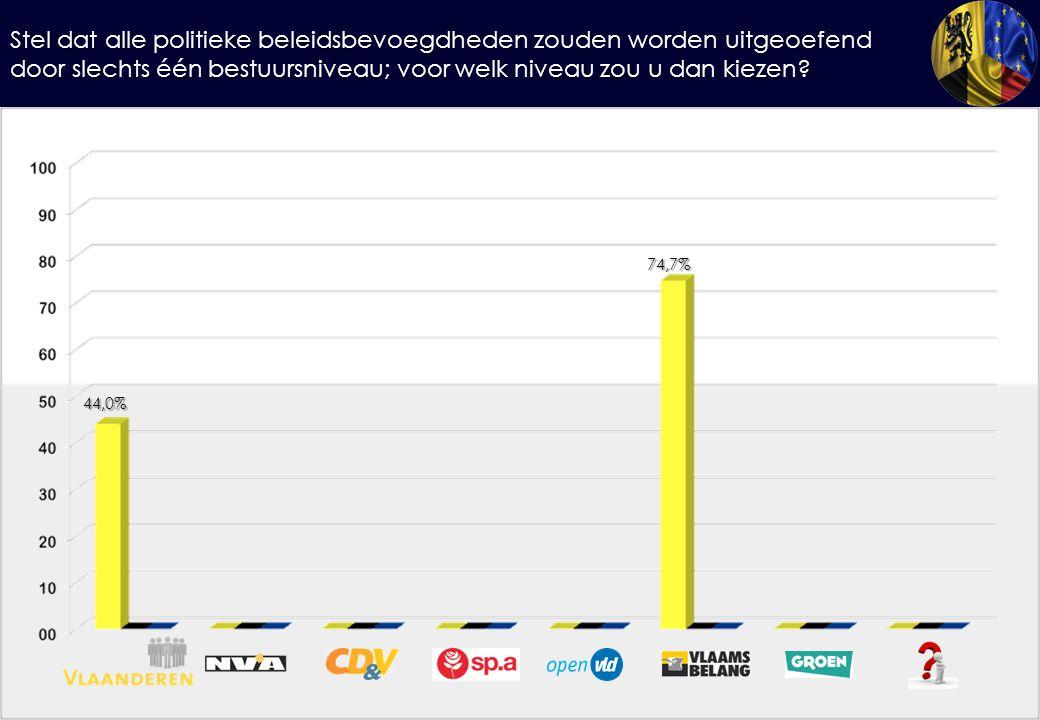 Stel dat alle politieke beleidsbevoegdheden zouden worden uitgeoefend door slechts één bestuursniveau; voor welk niveau zou u dan kiezen? 44,0% 74,7%