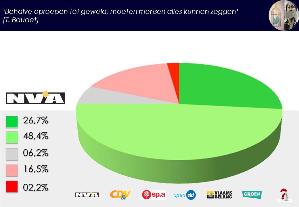 'Behalve oproepen tot geweld, moeten mensen alles kunnen zeggen' (T. Baudet) 26,7%48,4% 06,2% 16,5% 02,2%