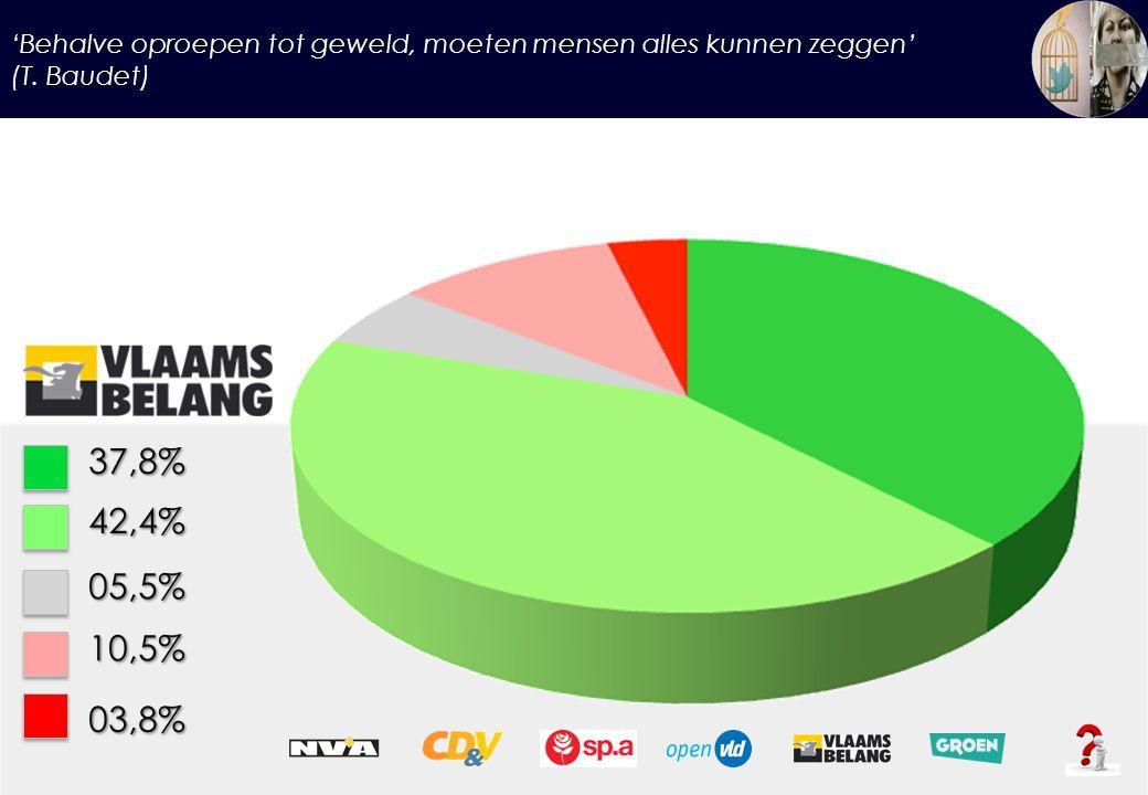 'Behalve oproepen tot geweld, moeten mensen alles kunnen zeggen' (T. Baudet) 37,8%42,4% 05,5% 10,5% 03,8%