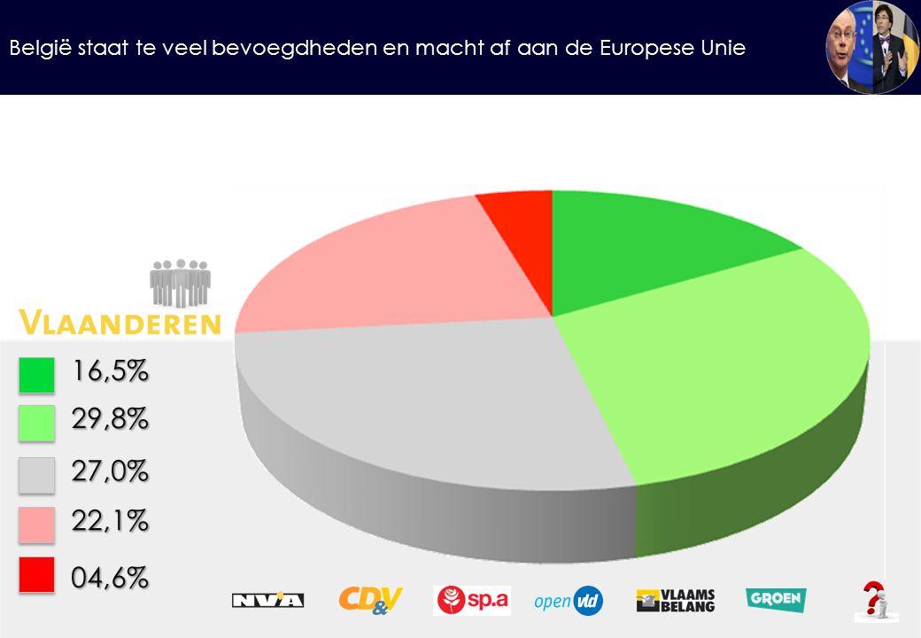 16,5%29,8% 27,0% 22,1% 04,6%