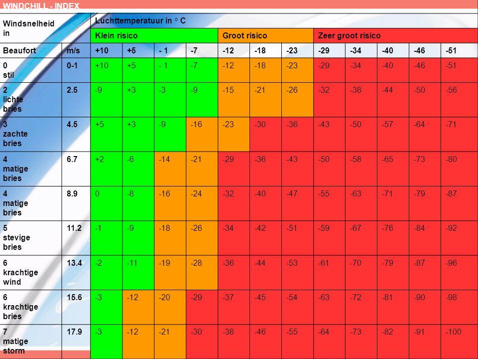 WINDCHILL - INDEX Windsnelheid in Luchttemperatuur in ° C Klein risicoGroot risicoZeer groot risico Beaufortm/s+10+5- 1-7-12-18-23-29-34-40-46-51 0 stil 0-1+10+5- 1-7-12-18-23-29-34-40-46-51 2 lichte bries 2.5-9+3-3-9-15-21-26-32-38-44-50-56 3 zachte bries 4.5+5+3-9-16-23-30-36-43-50-57-64-71 4 matige bries 6.7+2-6-14-21-29-36-43-50-58-65-73-80 4 matige bries 8.90-8-16-24-32-40-47-55-63-71-79-87 5 stevige bries 11.2-9-18-26-34-42-51-59-67-76-84-92 6 krachtige wind 13.4-2-11-19-28-36-44-53-61-70-79-87-96 6 krachtige bries 15.6-3-12-20-29-37-45-54-63-72-81-90-98 7 matige storm 17.9-3-12-21-30-38-46-55-64-73-82-91-100