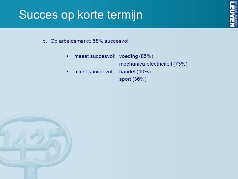 Succes op korte termijn b.Op arbeidsmarkt: 58% succesvol •meest succesvol:voeding (85%) mechanica-electriciteit (73%) •minst succesvol: handel (40%) sport (36%)
