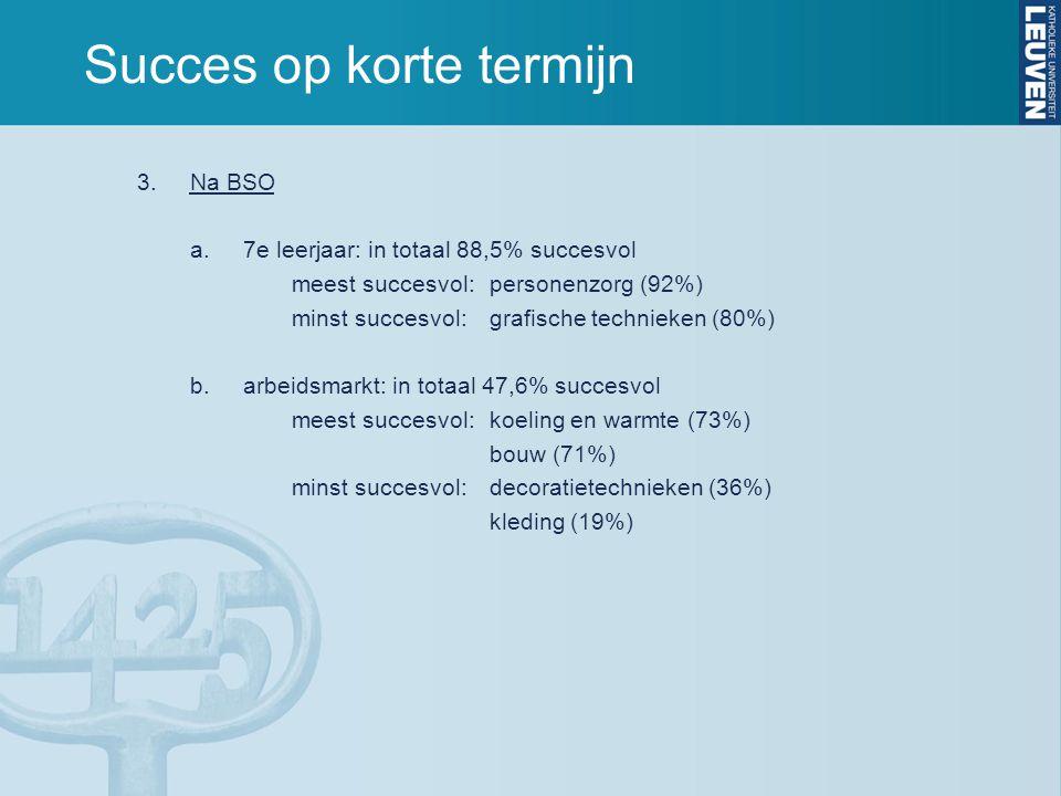 Succes op korte termijn 3.Na BSO a.7e leerjaar: in totaal 88,5% succesvol meest succesvol:personenzorg (92%) minst succesvol:grafische technieken (80%) b.arbeidsmarkt: in totaal 47,6% succesvol meest succesvol:koeling en warmte (73%) bouw (71%) minst succesvol:decoratietechnieken (36%) kleding (19%)
