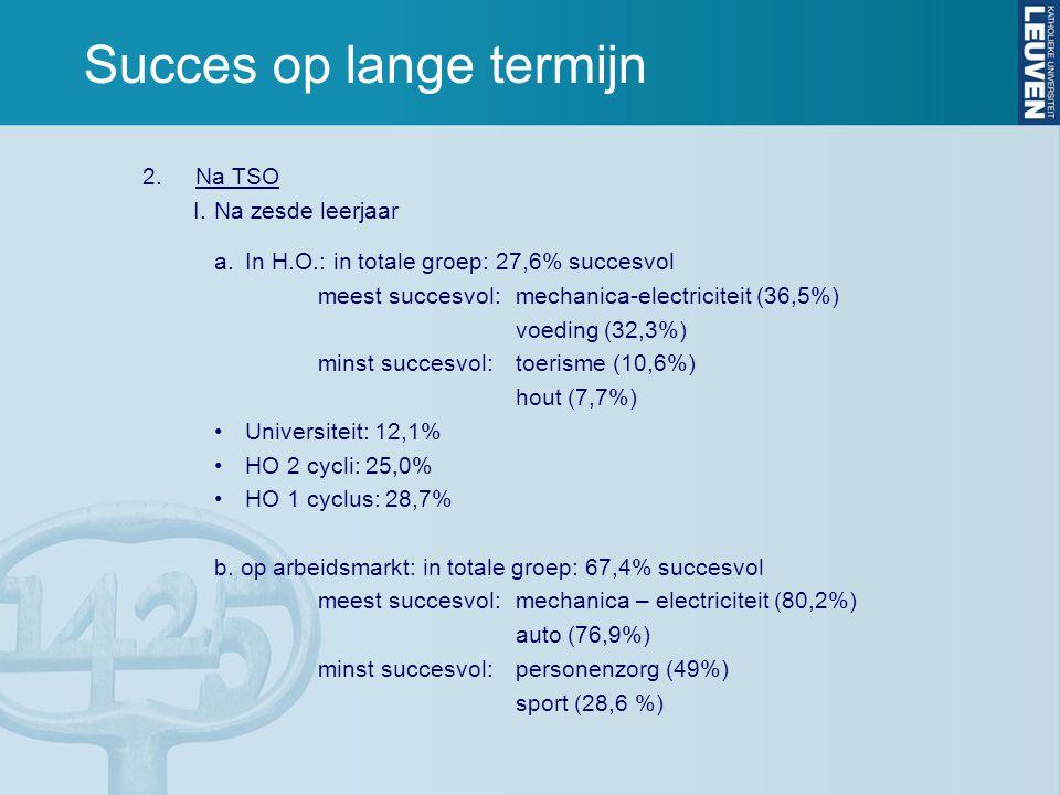 Succes op lange termijn 2.Na TSO I.Na zesde leerjaar a.In H.O.: in totale groep: 27,6% succesvol meest succesvol:mechanica-electriciteit (36,5%) voeding (32,3%) minst succesvol: toerisme (10,6%) hout (7,7%) •Universiteit: 12,1% •HO 2 cycli: 25,0% •HO 1 cyclus: 28,7% b.