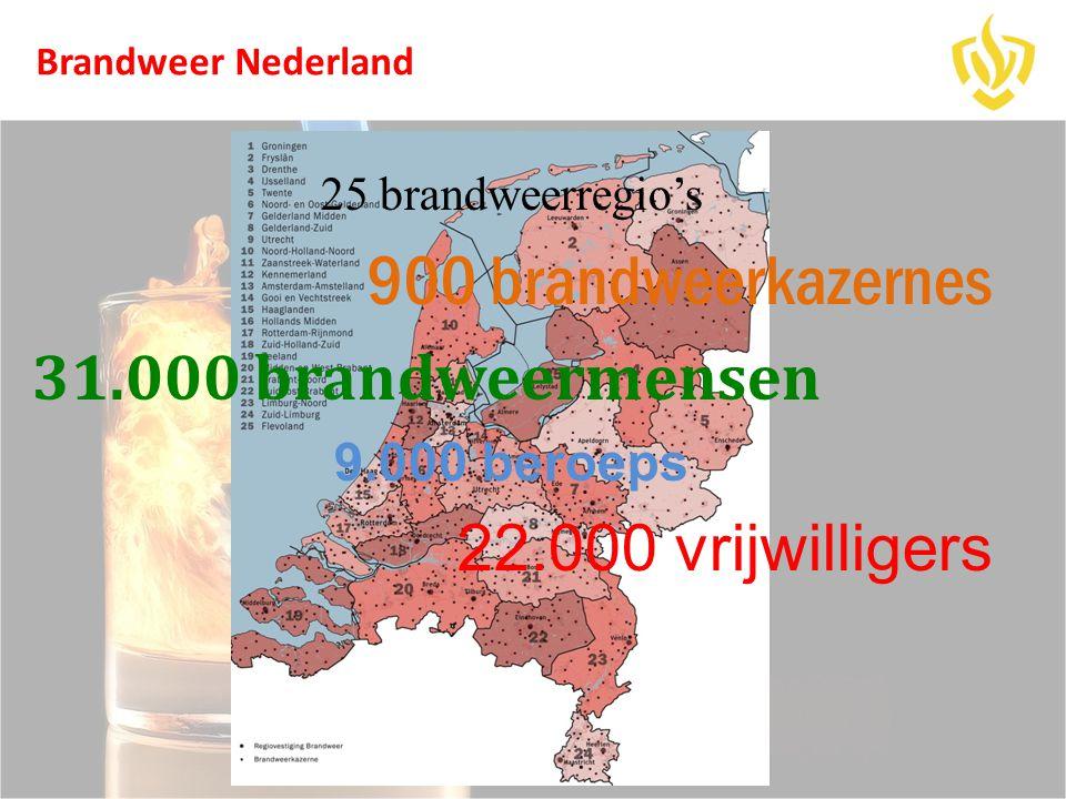 Brandweer Nederland 25 brandweerregio's 900 brandweerkazernes 31.000 brandweermensen 9.000 beroeps 22.000 vrijwilligers