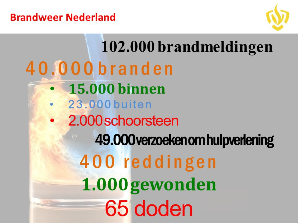 102.000 brandmeldingen 40.000 branden • 15.000 binnen •23.000 buiten •2.000 schoorsteen 49.000 verzoeken om hulpverlening 400 reddingen 1.000 gewonden 65 doden Brandweer Nederland