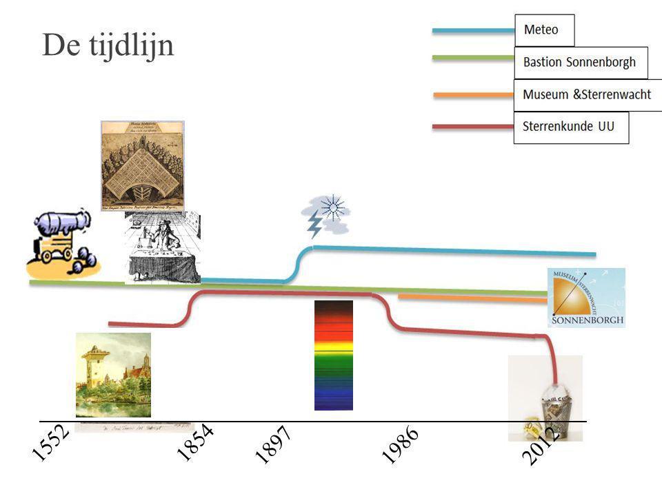 201219861897 18541552 De tijdlijn