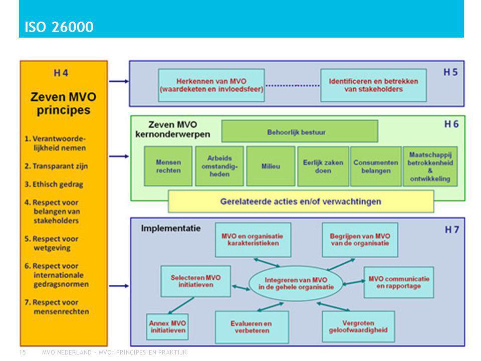 ISO 26000 MVO NEDERLAND - MVO: PRINCIPES EN PRAKTIJK15