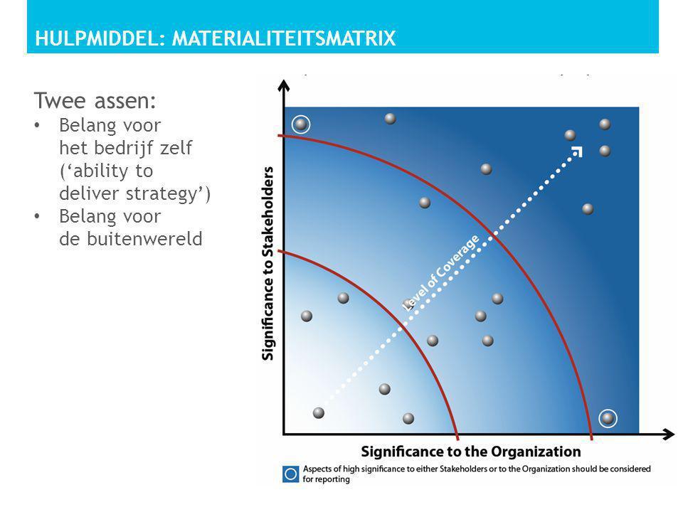 HULPMIDDEL: MATERIALITEITSMATRIX Twee assen: • Belang voor het bedrijf zelf ('ability to deliver strategy') • Belang voor de buitenwereld