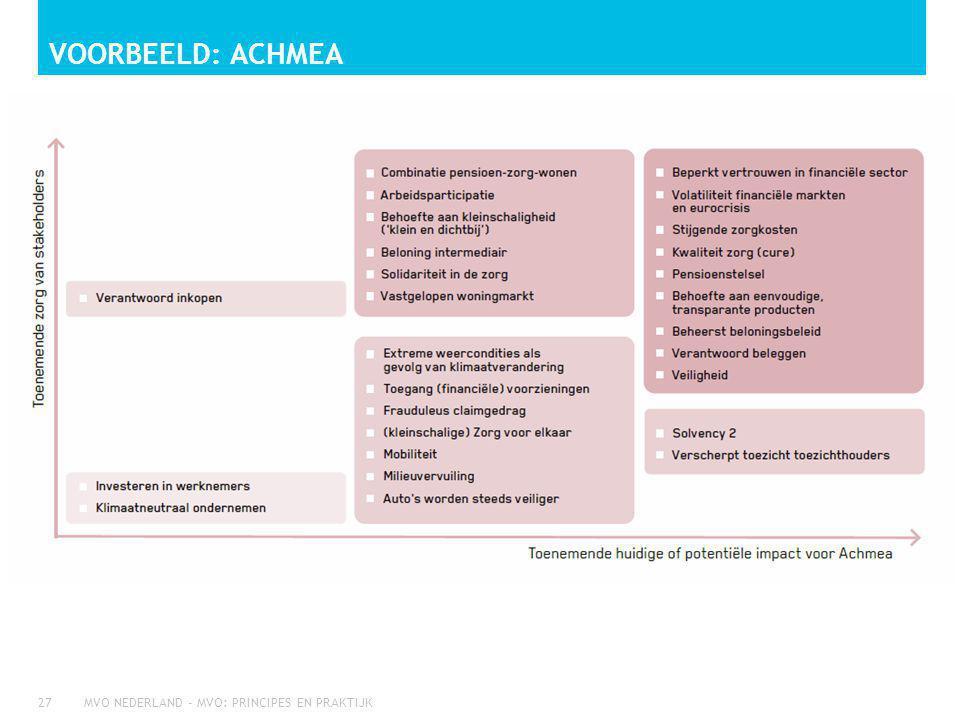 VOORBEELD: ACHMEA MVO NEDERLAND - MVO: PRINCIPES EN PRAKTIJK27