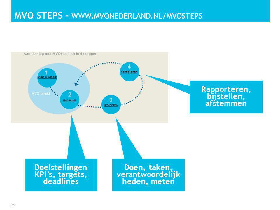 MVO STEPS – WWW.MVONEDERLAND.NL/MVOSTEPS 29 Doelstellingen KPI's, targets, deadlines Doen, taken, verantwoordelijk heden, meten Rapporteren, bijstellen, afstemmen