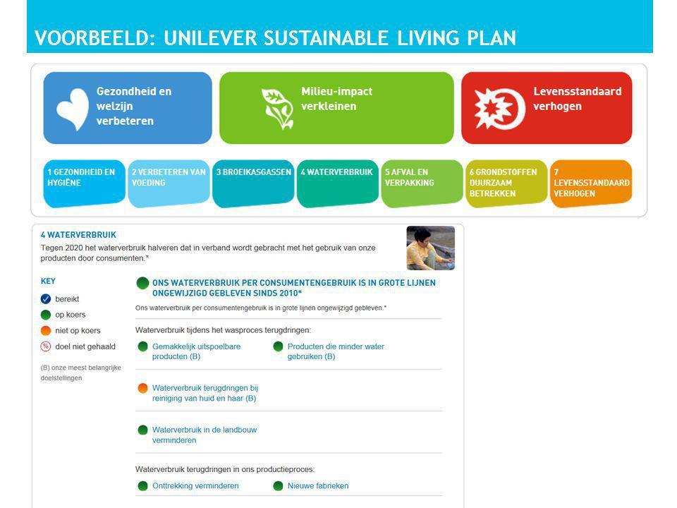 VOORBEELD: UNILEVER SUSTAINABLE LIVING PLAN MVO NEDERLAND - MVO: PRINCIPES EN PRAKTIJK30