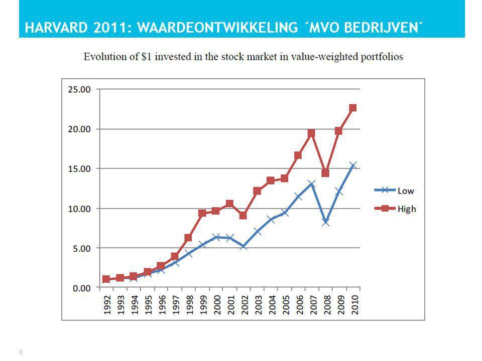 HARVARD 2011: WAARDEONTWIKKELING ´MVO BEDRIJVEN´ 8