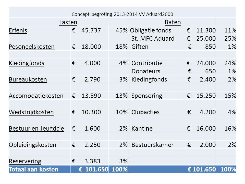 Concept begroting 2013-2014 VV Aduard2000 Lasten Baten Erfenis € 45.73745% Obligatie fonds € 11.30011% St.