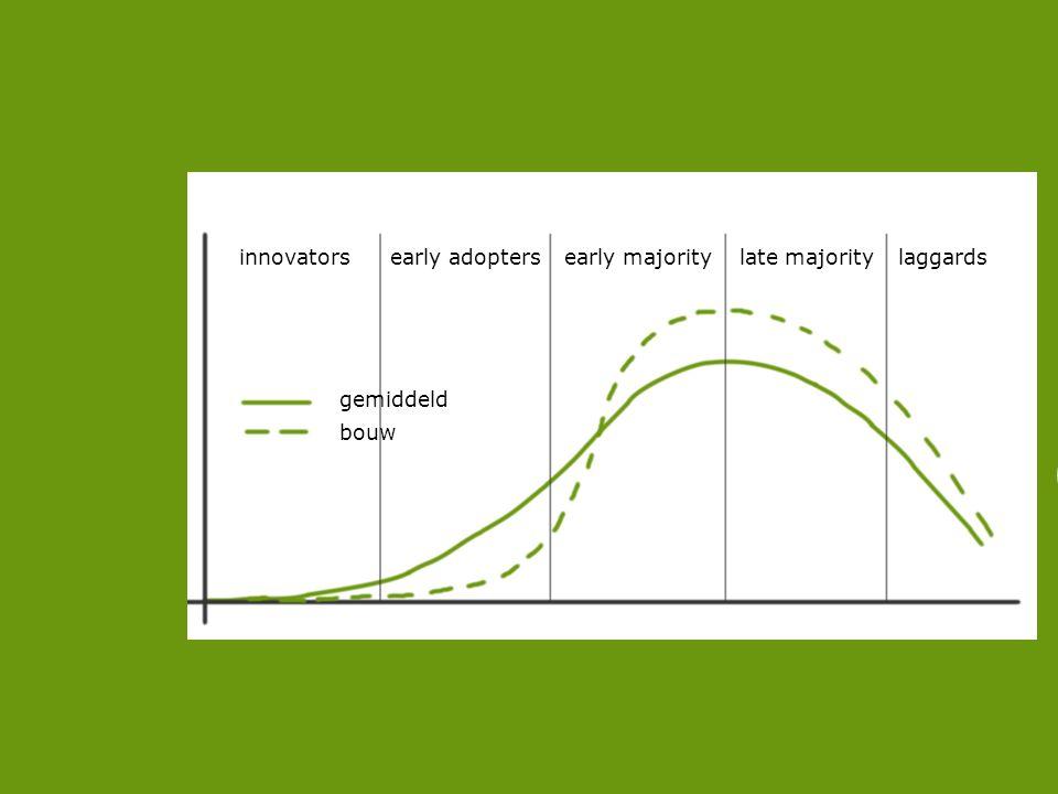 WAAROM innovatorsearly adoptersearly majoritylate majoritylaggards gemiddeld bouw