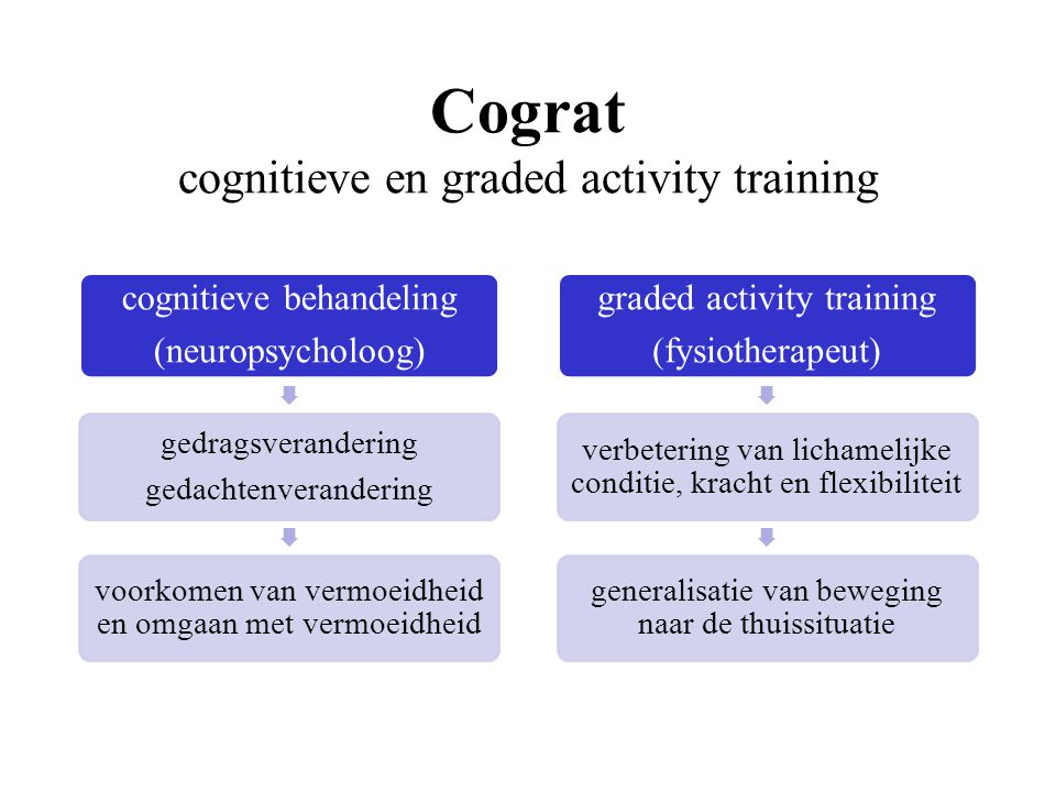graded activity definitie: gedragsgeoriënteerde behandelwijze waarin tijdcontingente, stapsgewijze opbouw centraal staat met als doel verhogen van activiteitenniveau