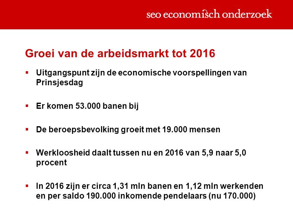 Groei van de arbeidsmarkt tot 2016  Uitgangspunt zijn de economische voorspellingen van Prinsjesdag  Er komen 53.000 banen bij  De beroepsbevolking groeit met 19.000 mensen  Werkloosheid daalt tussen nu en 2016 van 5,9 naar 5,0 procent  In 2016 zijn er circa 1,31 mln banen en 1,12 mln werkenden en per saldo 190.000 inkomende pendelaars (nu 170.000)