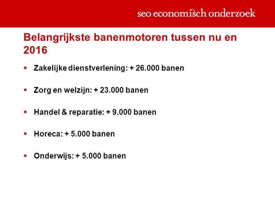 Belangrijkste banenmotoren tussen nu en 2016  Zakelijke dienstverlening: + 26.000 banen  Zorg en welzijn: + 23.000 banen  Handel & reparatie: + 9.000 banen  Horeca: + 5.000 banen  Onderwijs: + 5.000 banen