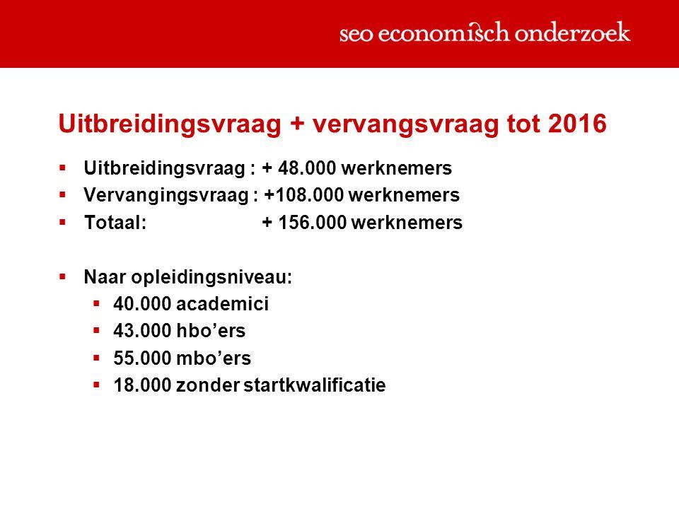 Uitbreidingsvraag + vervangsvraag tot 2016  Uitbreidingsvraag : + 48.000 werknemers  Vervangingsvraag : +108.000 werknemers  Totaal: + 156.000 werknemers  Naar opleidingsniveau:  40.000 academici  43.000 hbo'ers  55.000 mbo'ers  18.000 zonder startkwalificatie