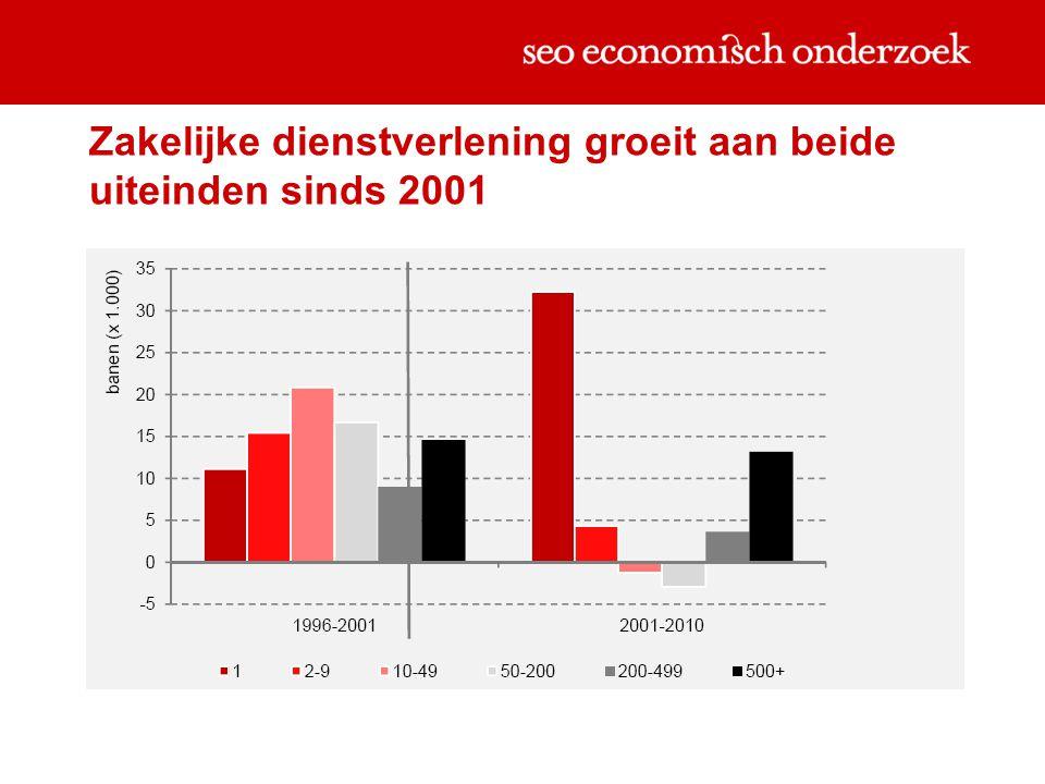 Zakelijke dienstverlening groeit aan beide uiteinden sinds 2001