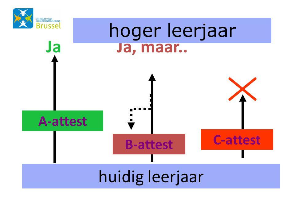 Inschrijvingsprocedure Scholen die MET een aanmelding werken voor 1A Tijdspad: • 6 – 31 januari 2014: registreren persoonsgegevens (rijksregisternummer) en schoolkeuze van uw kind via de website www.inschrijveninbrussel.be www.inschrijveninbrussel.be • 4 – 21 februari 2014: controle van de documenten door de school of het net van 1 e keuze om te bewijzen dat uw kind aanspraak maakt op één van de voorrangscategorieën (Nederlands/ GOK – nietGOK) • 24 februari 2014 13u – 16u: uw kind aanmelden via de website.