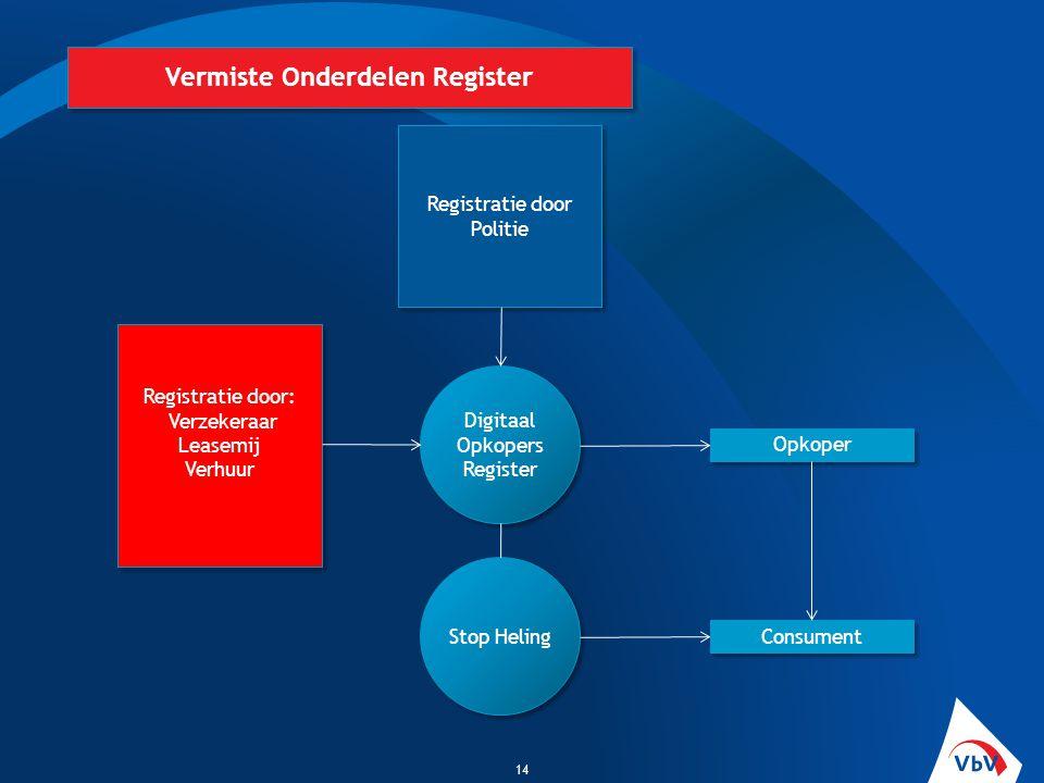 14 Vermiste Onderdelen Register Registratie door Politie Registratie door: Verzekeraar Leasemij Verhuur Registratie door: Verzekeraar Leasemij Verhuur