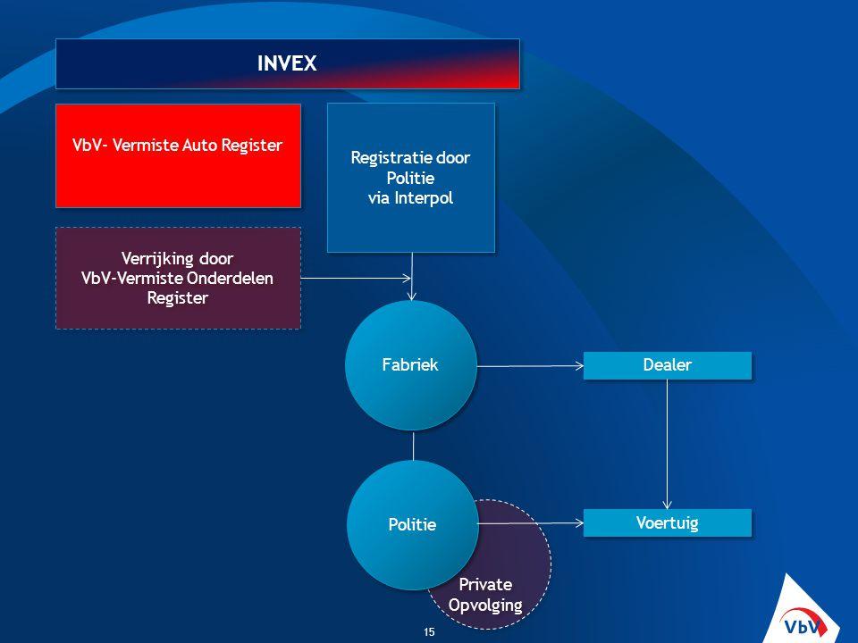 Private Opvolging 15 INVEX Registratie door Politie via Interpol Verrijking door VbV-Vermiste Onderdelen Register Fabriek Dealer Politie Voertuig VbV-