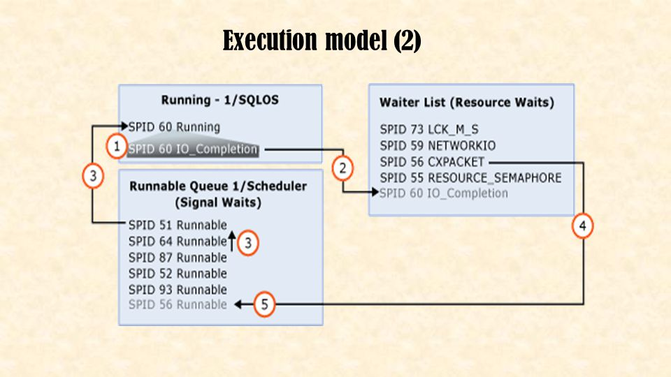 Execution model (2)