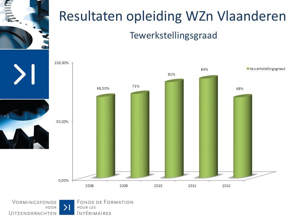 Resultaten opleiding WZn Vlaanderen Tewerkstellingsgraad