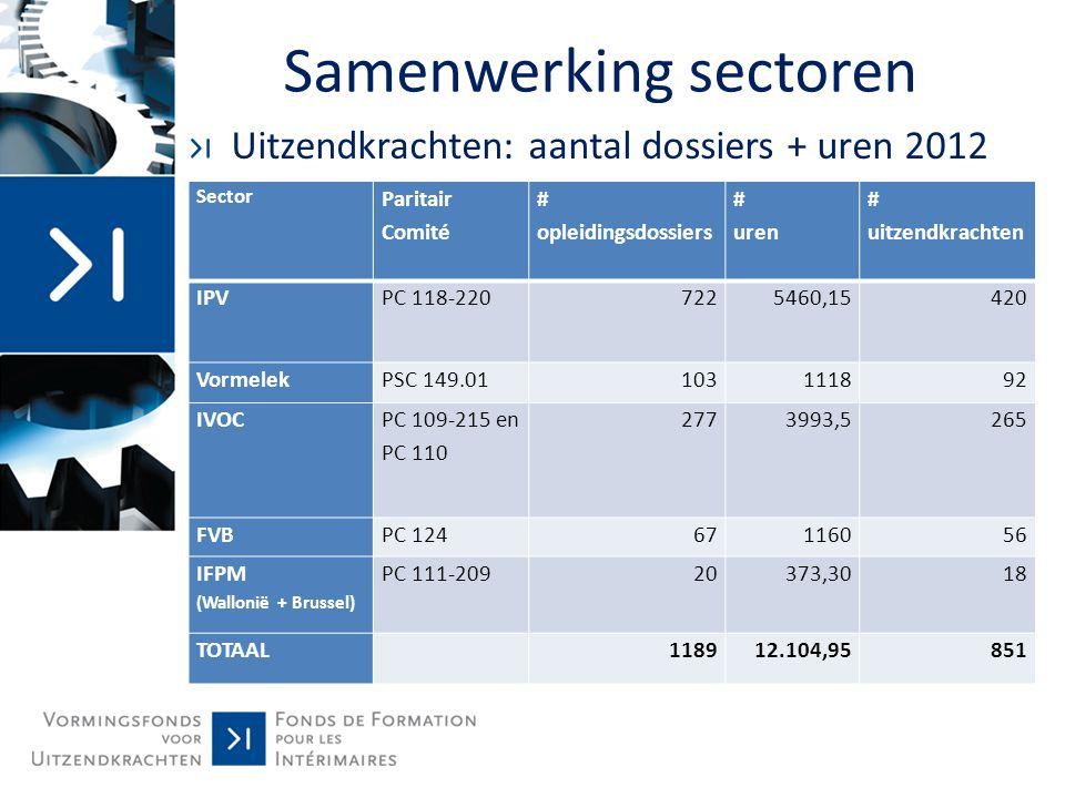 Samenwerking sectoren 2008-2012 Evolutie aantal opgeleide uitzendkrachten