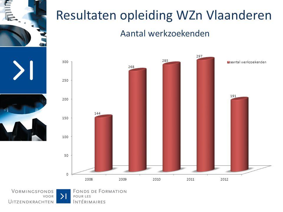 Resultaten opleiding WZn Vlaanderen Aantal werkzoekenden