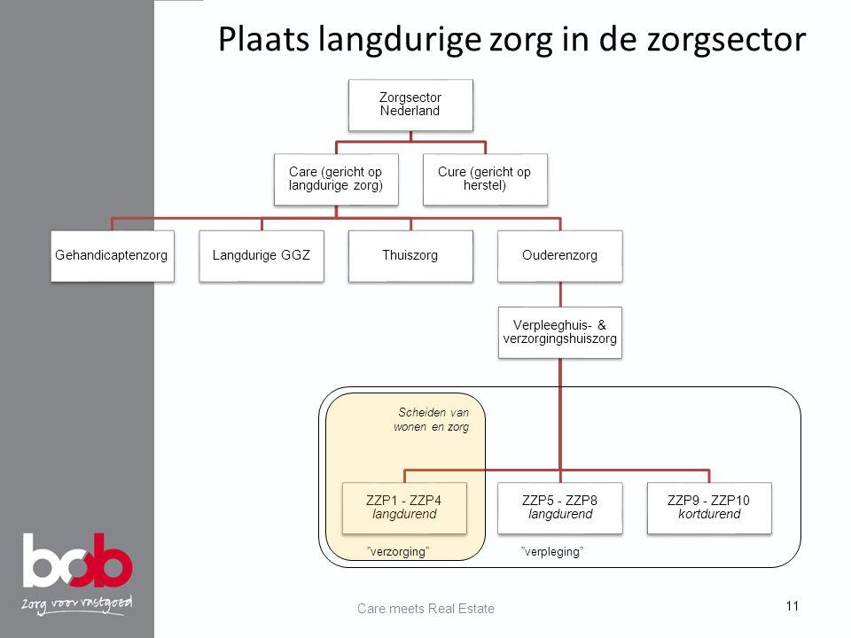 Laatste pagina  tekst Zorgsector Nederland Care (gericht op langdurige zorg) GehandicaptenzorgLangdurige GGZThuiszorgOuderenzorg Verpleeghuis- & verzorgingshuiszorg ZZP1 - ZZP4 langdurend ZZP5 - ZZP8 langdurend ZZP9 - ZZP10 kortdurend Cure (gericht op herstel) Plaats langdurige zorg in de zorgsector 11 Scheiden van wonen en zorg verzorging verpleging Care meets Real Estate