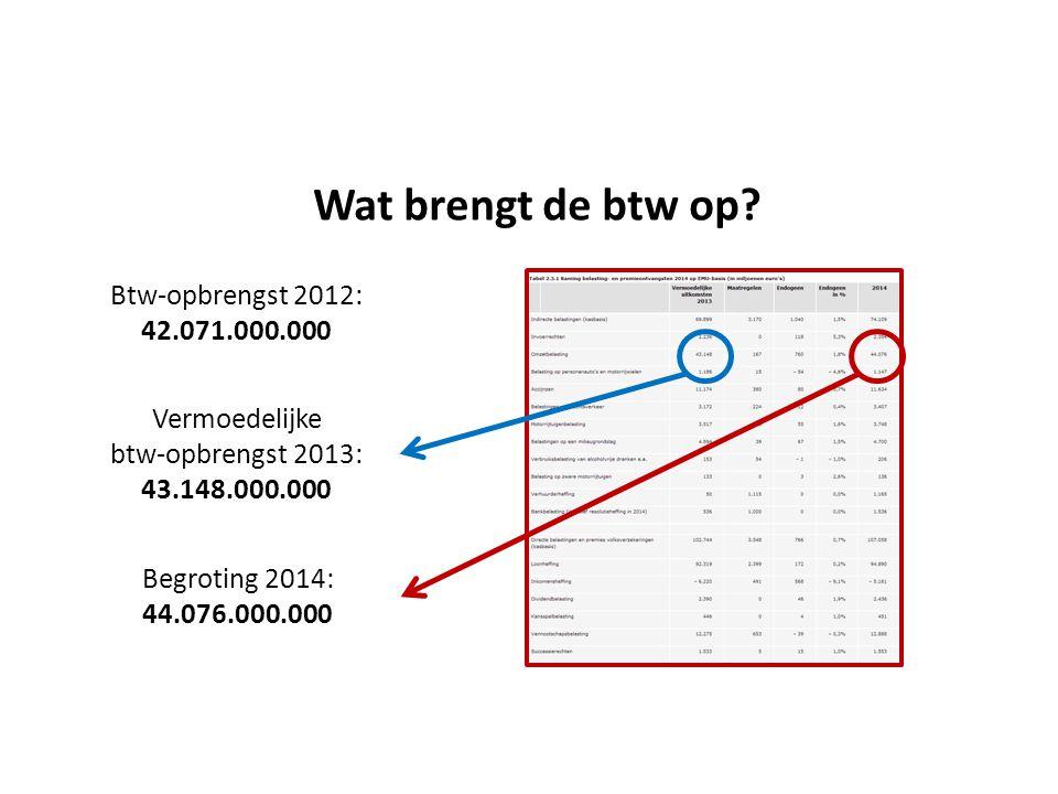Wat brengt de btw op? Vermoedelijke btw-opbrengst 2013: 43.148.000.000 Begroting 2014: 44.076.000.000 Btw-opbrengst 2012: 42.071.000.000