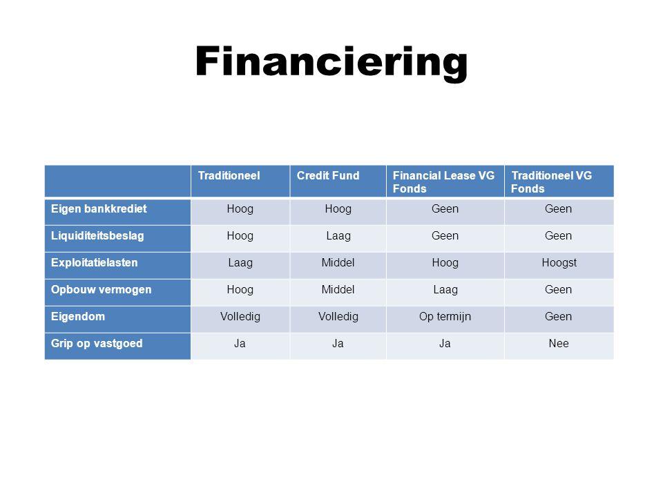 Financiering TraditioneelCredit FundFinancial Lease VG Fonds Traditioneel VG Fonds Eigen bankkredietHoog Geen LiquiditeitsbeslagHoogLaagGeen ExploitatielastenLaagMiddelHoogHoogst Opbouw vermogenHoogMiddelLaagGeen EigendomVolledig Op termijnGeen Grip op vastgoedJa Nee