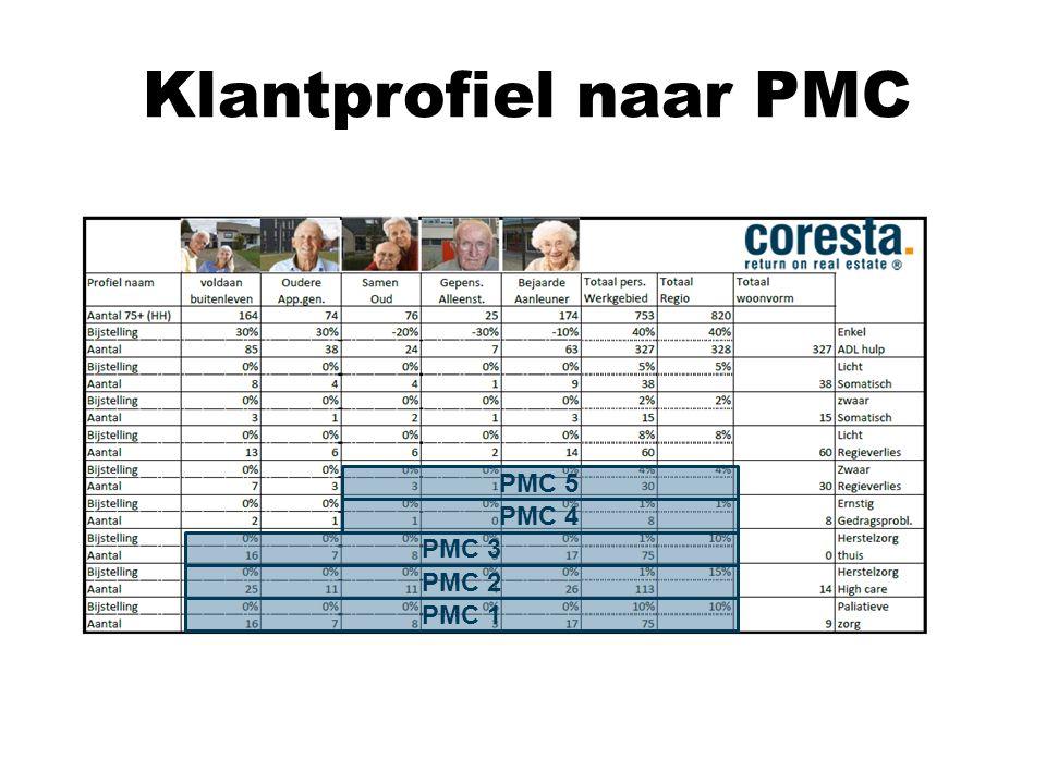Klantprofiel naar PMC PMC 1 PMC 2 PMC 3 PMC 4 PMC 5