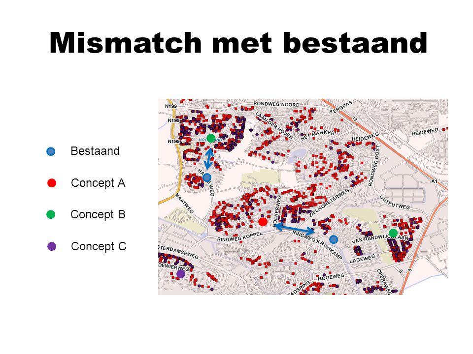 Mismatch met bestaand Bestaand Concept A Concept B Concept C