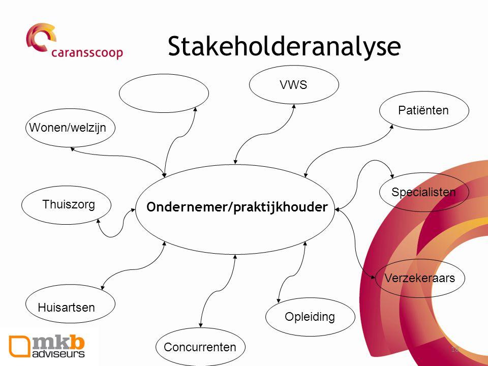 18 Stakeholderanalyse Patiënten Concurrenten Opleiding Verzekeraars VWS Specialisten Ondernemer/praktijkhouder Huisartsen Thuiszorg Wonen/welzijn