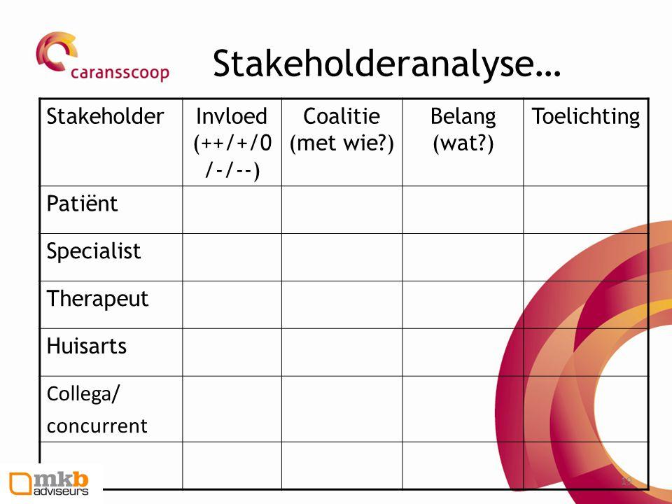 19 Stakeholderanalyse… StakeholderInvloed (++/+/0 /-/--) Coalitie (met wie?) Belang (wat?) Toelichting Patiënt Specialist Therapeut Huisarts Collega/