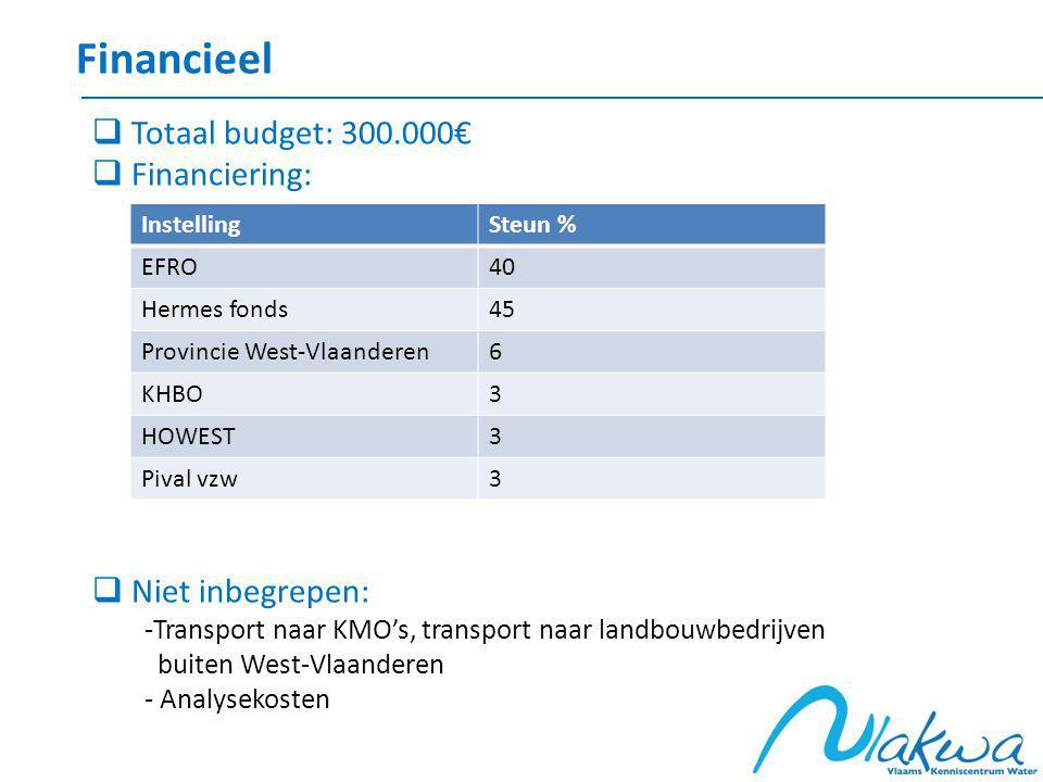Financieel InstellingSteun % EFRO40 Hermes fonds45 Provincie West-Vlaanderen6 KHBO3 HOWEST3 Pival vzw3  Totaal budget: 300.000€  Financiering:  Niet inbegrepen: -Transport naar KMO's, transport naar landbouwbedrijven buiten West-Vlaanderen - Analysekosten