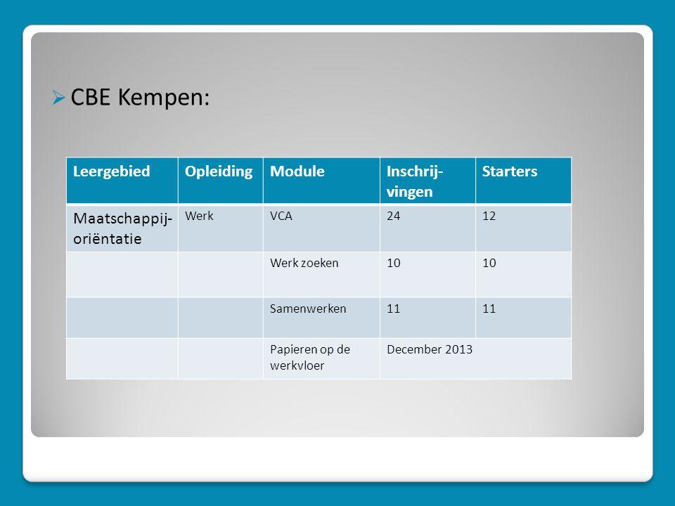  CBE Kempen: LeergebiedOpleidingModuleInschrij- vingen Starters Maatschappij- oriëntatie WerkVCA2412 Werk zoeken10 Samenwerken11 Papieren op de werkvloer December 2013