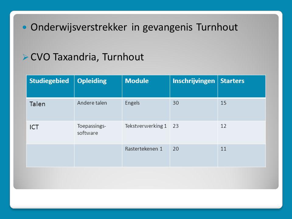  Onderwijsverstrekker in gevangenis Turnhout  CVO Taxandria, Turnhout StudiegebiedOpleidingModuleInschrijvingenStarters Talen Andere talenEngels3015 ICT Toepassings- software Tekstverwerking 12312 Rastertekenen 12011