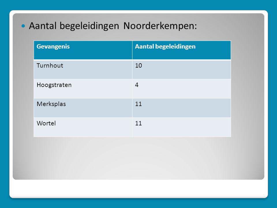  Aantal begeleidingen Noorderkempen: GevangenisAantal begeleidingen Turnhout10 Hoogstraten4 Merksplas11 Wortel11