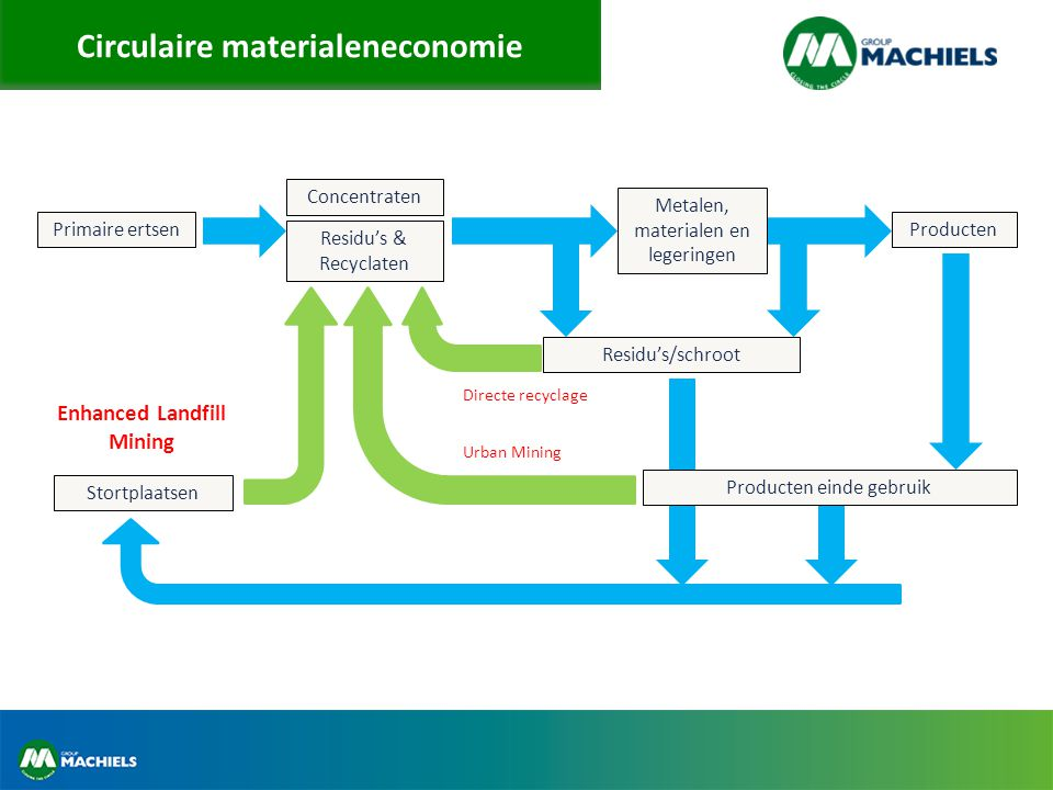 Circulaire materialeneconomie Primaire ertsen Concentraten Producten Producten einde gebruik Stortplaatsen Metalen, materialen en legeringen Residu's & Recyclaten Urban Mining Directe recyclage Enhanced Landfill Mining Residu's/schroot