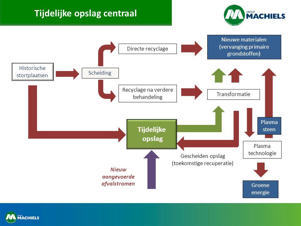 Tijdelijke opslag centraal Historische stortplaatsen Nieuwe materialen (vervanging primaire grondstoffen) Directe recyclage Recyclage na verdere behan