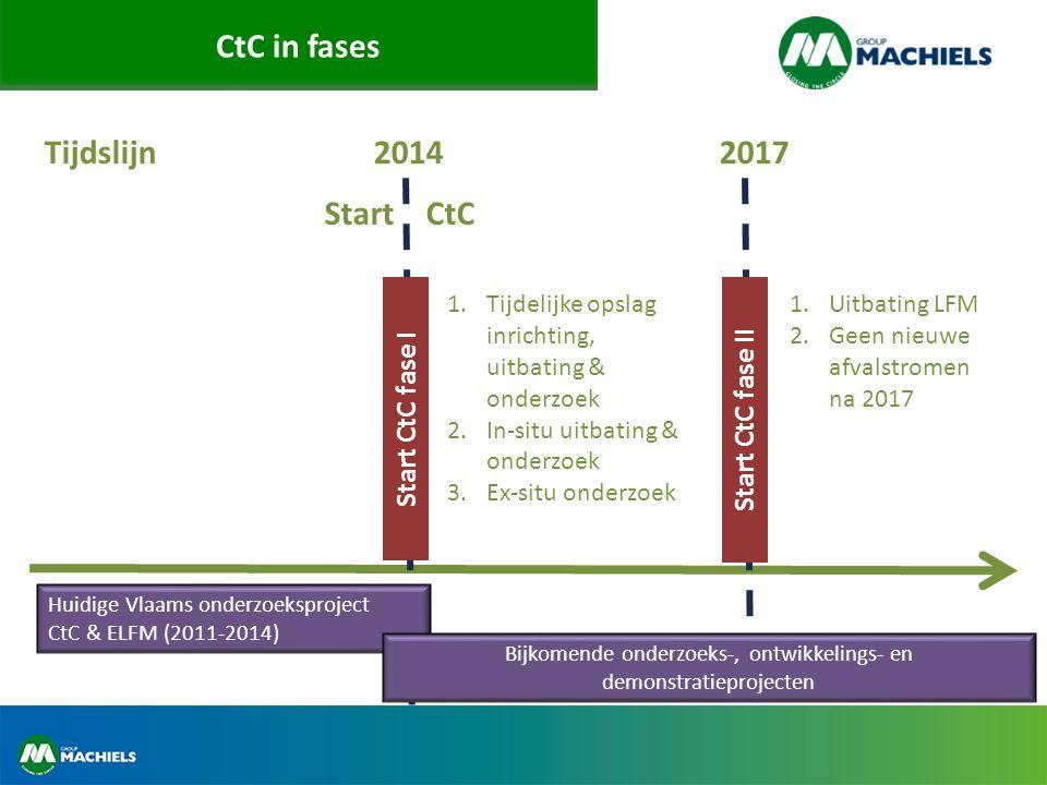 CtC in fases Tijdslijn 2014 2017 Start CtC fase II Start CtC Huidige Vlaams onderzoeksproject CtC & ELFM (2011-2014) Bijkomende onderzoeks-, ontwikkelings- en demonstratieprojecten Start CtC fase I 1.Tijdelijke opslag inrichting, uitbating & onderzoek 2.In-situ uitbating & onderzoek 3.Ex-situ onderzoek 1.Uitbating LFM 2.Geen nieuwe afvalstromen na 2017