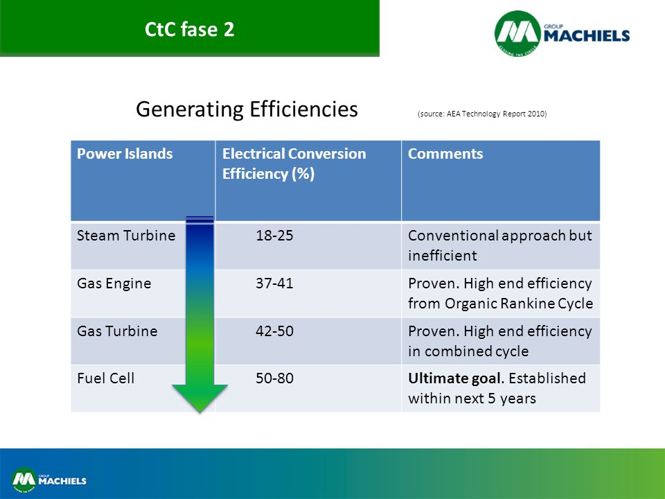 CtC fase 2 Generating Efficiencies (source: AEA Technology Report 2010) Power IslandsElectrical Conversion Efficiency (%) Comments Steam Turbine18-25Conventional approach but inefficient Gas Engine37-41Proven.
