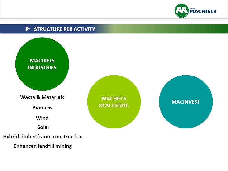 MACHIELS INDUSTRIES MACHIELS REAL ESTATE MACINVEST Waste & Materials Biomass Wind Solar Hybrid timber frame construction Enhanced landfill mining  STRUCTURE PER ACTIVITY