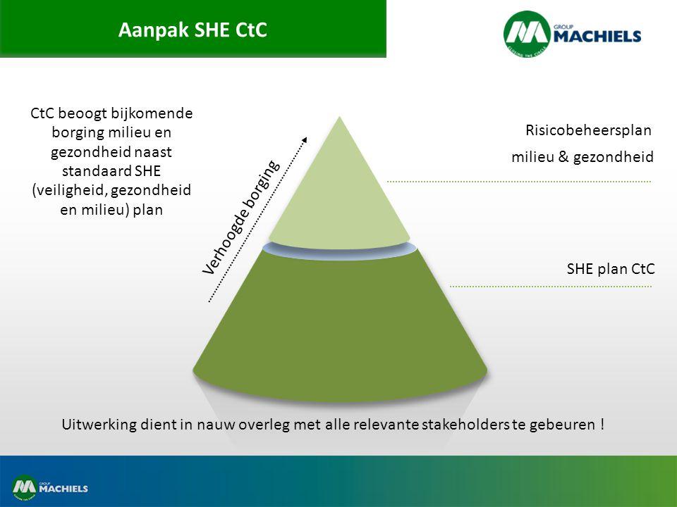 Aanpak SHE CtC SHE plan CtC Risicobeheersplan milieu & gezondheid CtC beoogt bijkomende borging milieu en gezondheid naast standaard SHE (veiligheid, gezondheid en milieu) plan Verhoogde borging Uitwerking dient in nauw overleg met alle relevante stakeholders te gebeuren !