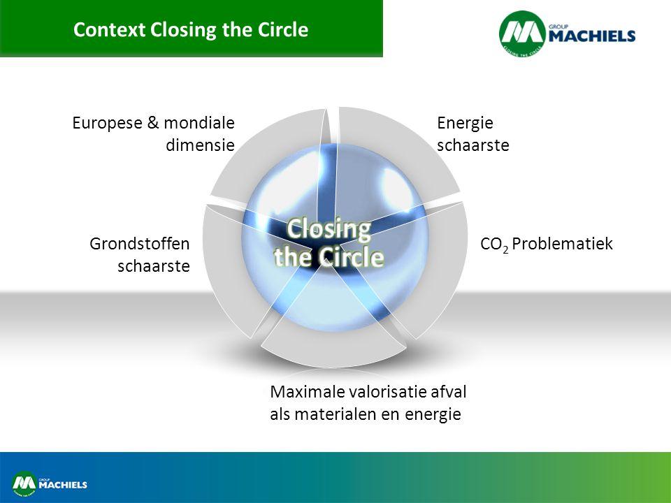 Context Closing the Circle Energie schaarste CO 2 Problematiek Maximale valorisatie afval als materialen en energie Grondstoffen schaarste Europese & mondiale dimensie