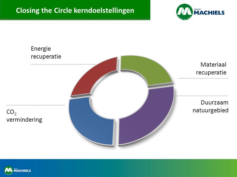 Closing the Circle master plan Kerngetallen – Totale opp.: 230 ha – 135 ha stortplaats – 16+ Mton afval opgeslagen – 30 ha CtC installaties – 23 ha serres – Duurtijd 20 jaar
